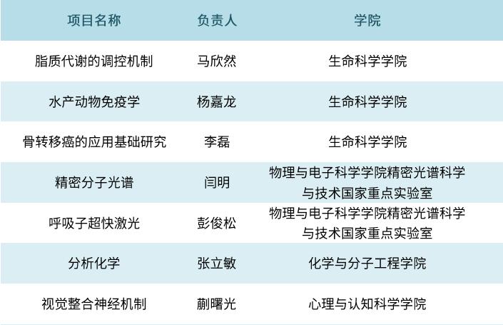 华东师大新增国家优青7项!看看都谁这么优秀