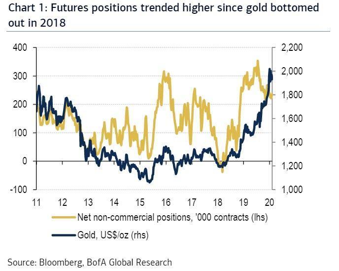 纸黄金不再重要?美联储政策正为金价上涨创造乐观环境