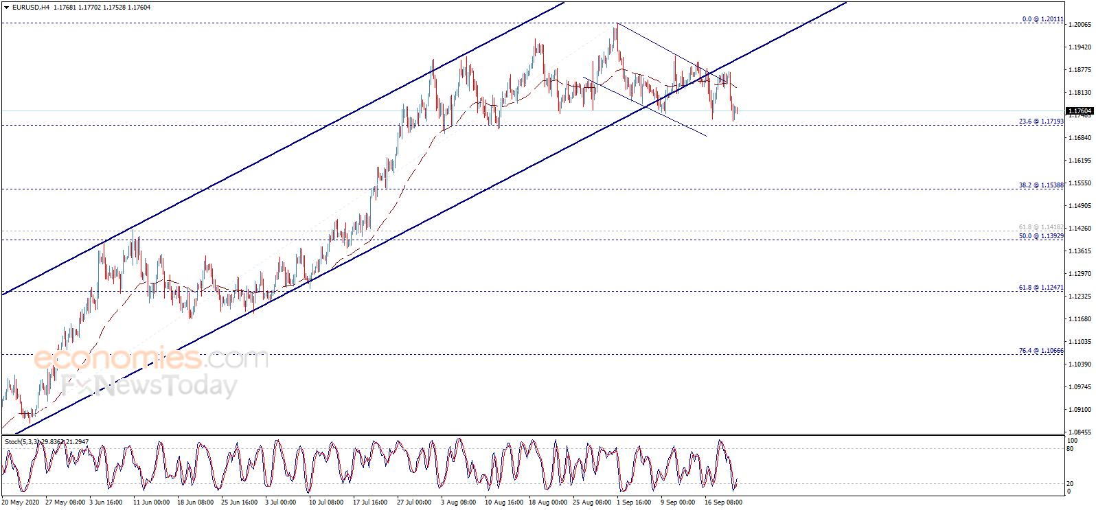 金价恐再大跌 欧元、英镑、日元和黄金交易分析