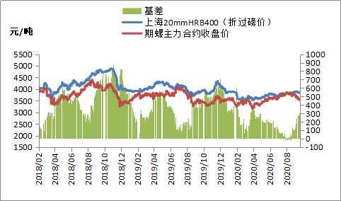 黑色期货低开高走,钢价震荡偏弱