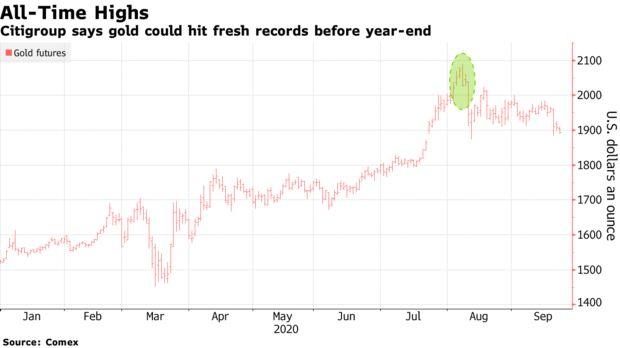 金银价格再度跳水!花旗:金价在年底前将刷新纪录高点