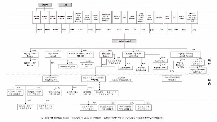 首例VIE+AB股+CDR 小米生态链企业九号智能科创板注册意味着什么?