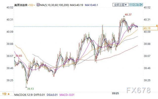 欧洲疫情打击需求前景EIA利好受限 美油持稳40关口