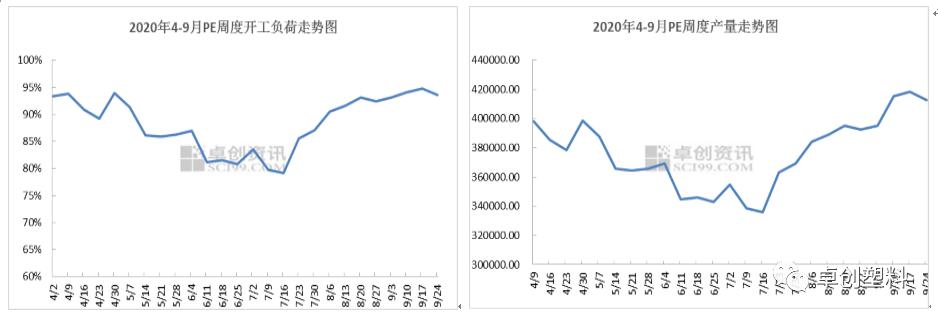 2020年4-9月国内LLDPE/LDPE/HDPE周度开工负荷与产量走势分析