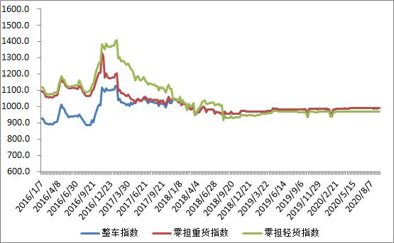 图2 2016年以来各周中国公路物流运价分车型指数