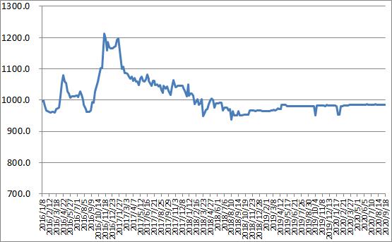 图1 2016-2020年各周中国公路物流运价指数