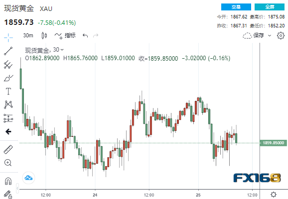 黄金再遭一波抛售跌向1850美元 本周势创3月市场恐慌以来的最糟表现