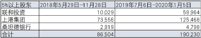 上海银行业绩起伏不定 过高负债成本降低息差、吞噬利润