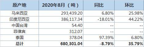 中国8月棕榈油进口量环比增35.79% 至680,301吨