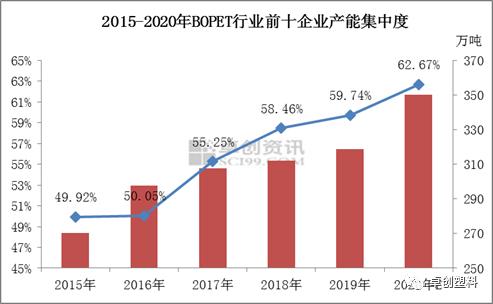 BOPET:产业集中度提升 企业定价话语权增强