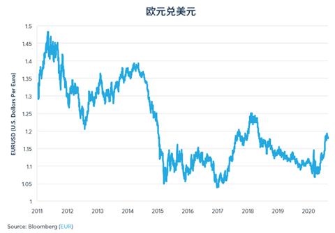四季度美元指数走强释放风险信号 脱欧协议达成前英欧货币承压