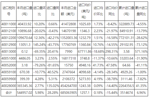 2020年8月中国天然橡胶进口量同环比上涨