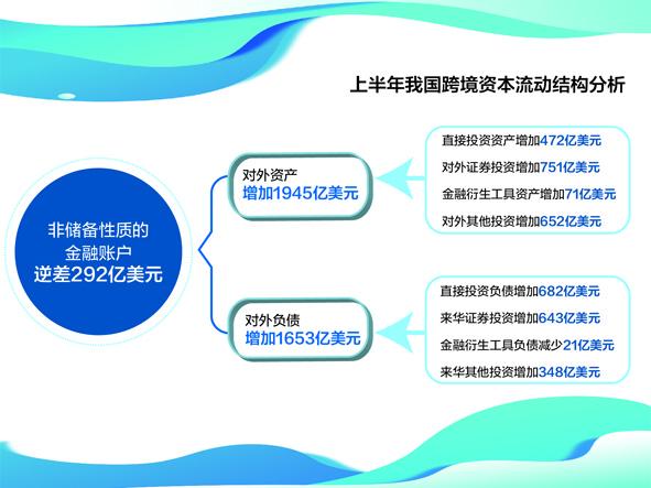 上半年,境外对我国证券投资643亿美元,增长4% 数据来源:外管局 刘红梅制图