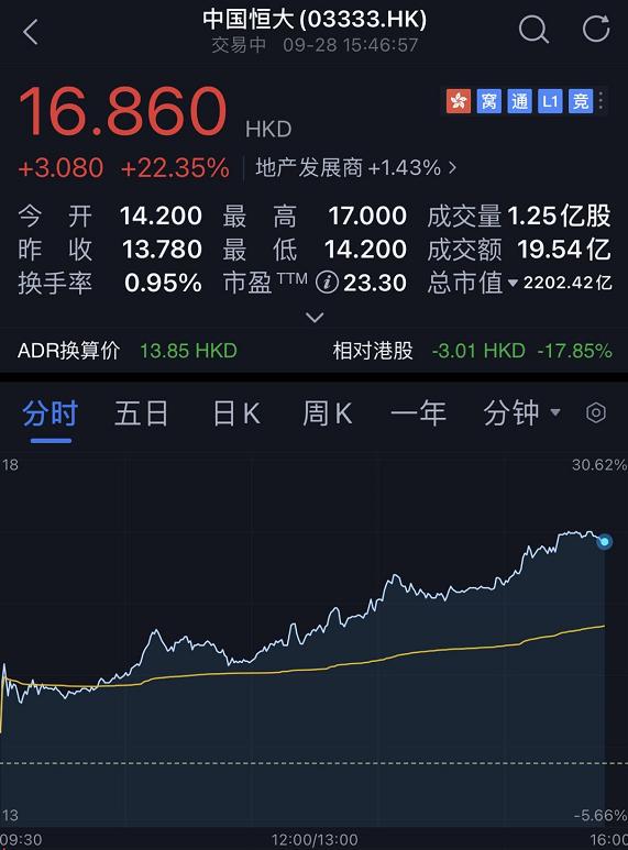许家印强力反击:恒大罕见暴涨超20% 更有香港大D会出手相助