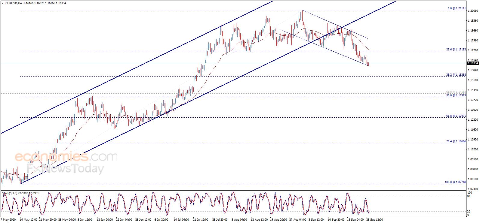 金价恐大跌 欧元、英镑、日元和黄金最新交易分析