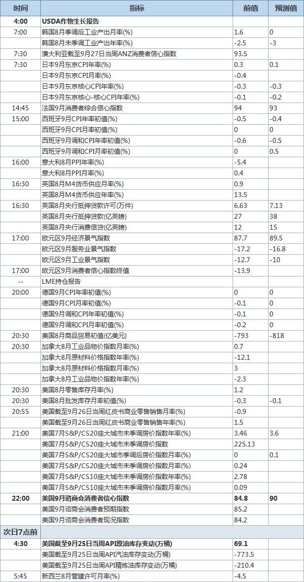 9月29日经济数据发布时间表