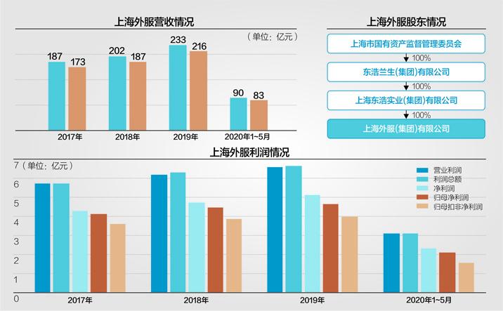 2019年度,上海外服最主要的两个业务是人才派遣服务和业务外包服务数据来源:上市公司公告 杨靖制图