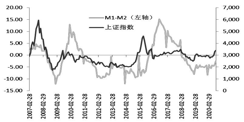 A股10月上涨可期
