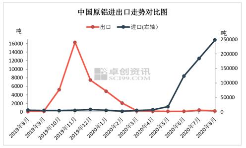 利润需求为导向 电解铝进口量连续增长