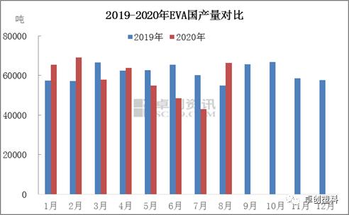 卓创资讯:2020年8月国产EVA供应数据统计