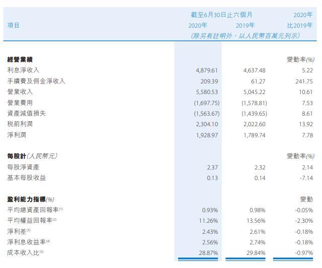 贵州银行上半年员工成本增16% 逾期贷款较上年末增57%