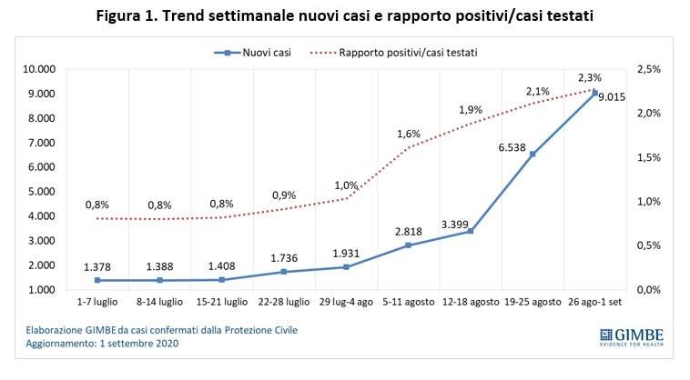 意大利医学研究机构发布报告:疫情有再次暴发迹象