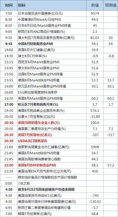 中国财新服务业PMI出炉 美初请失业金和贸易帐来袭