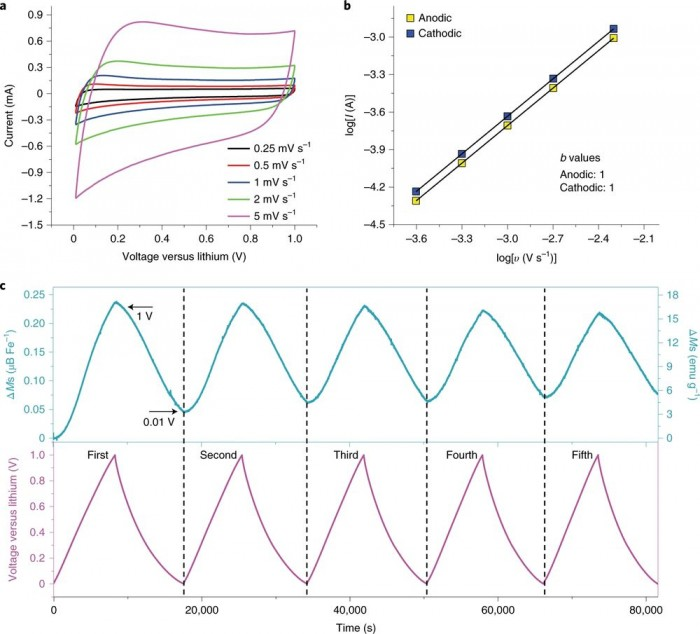 科学家新研究:让电池续航能力提升3倍