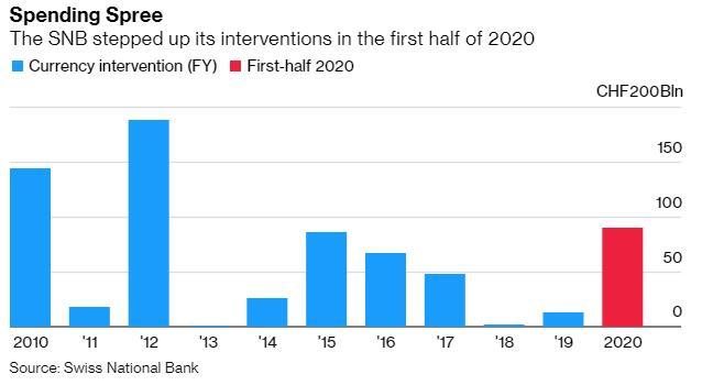 瑞士央行加大力度干預匯市,上半年已花費900億瑞郎