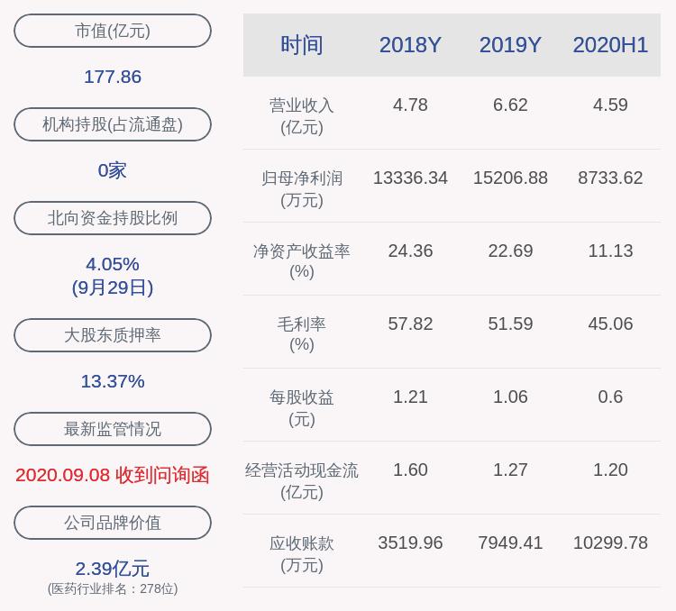药石科技:公司控股股东、实际控制人杨民民约75万股解除质押