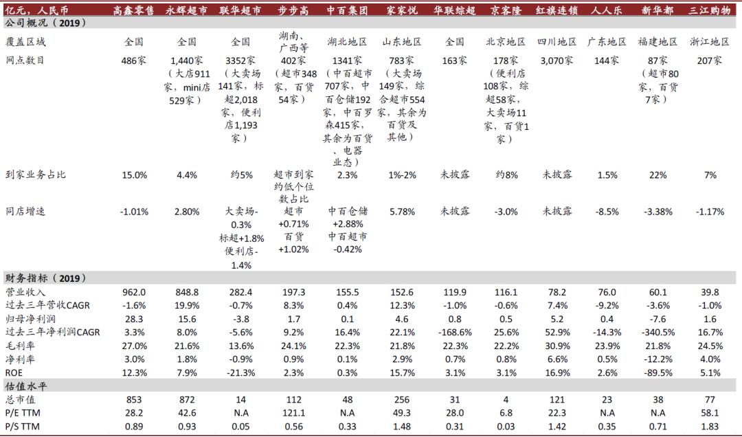 资料来源:公司公告,Wind,中金公司研究部 注:收盘价截至9月2日