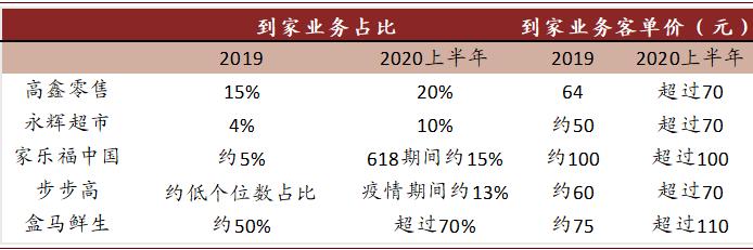 资料来源:36Kr,搜狐网,各公司公告,中金公司研究部