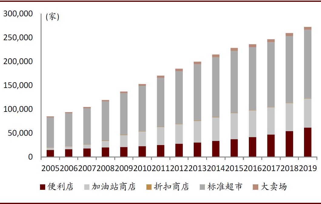 资料来源:Euromonitor,中金公司研究部