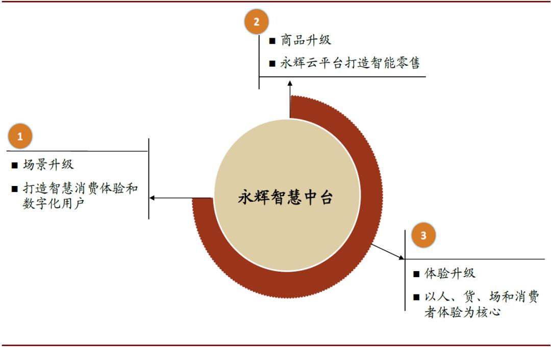 资料来源:公司公告,中金公司研究部