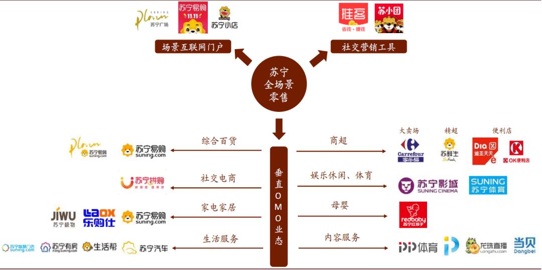 资料来源:苏宁官方公众号,中金公司研究部