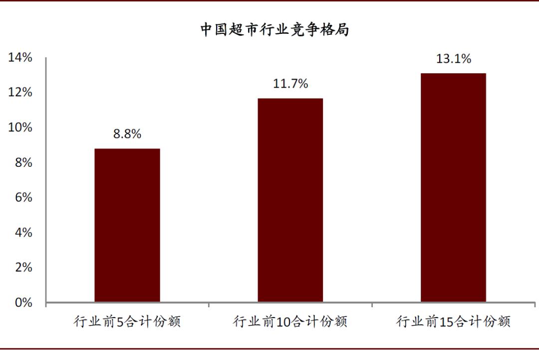 资料来源:Euromonitor,中国连锁经营协会,中金公司研究部
