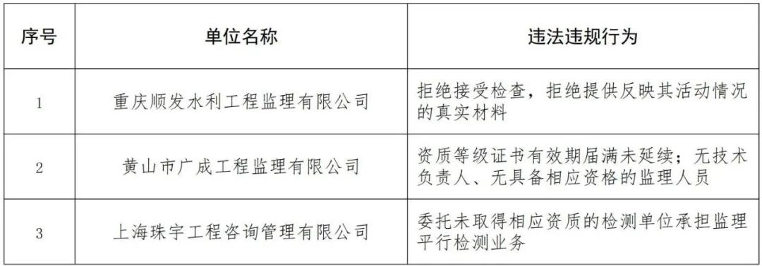水利部对重庆顺发水利工程监理公司等3家企业违法行为通报批评