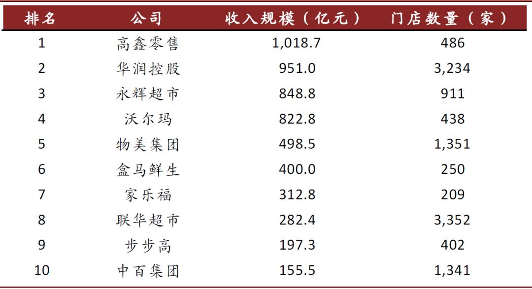 资料来源:中国连锁经营协会,各公司公告,各公司官网,中金公司研究部