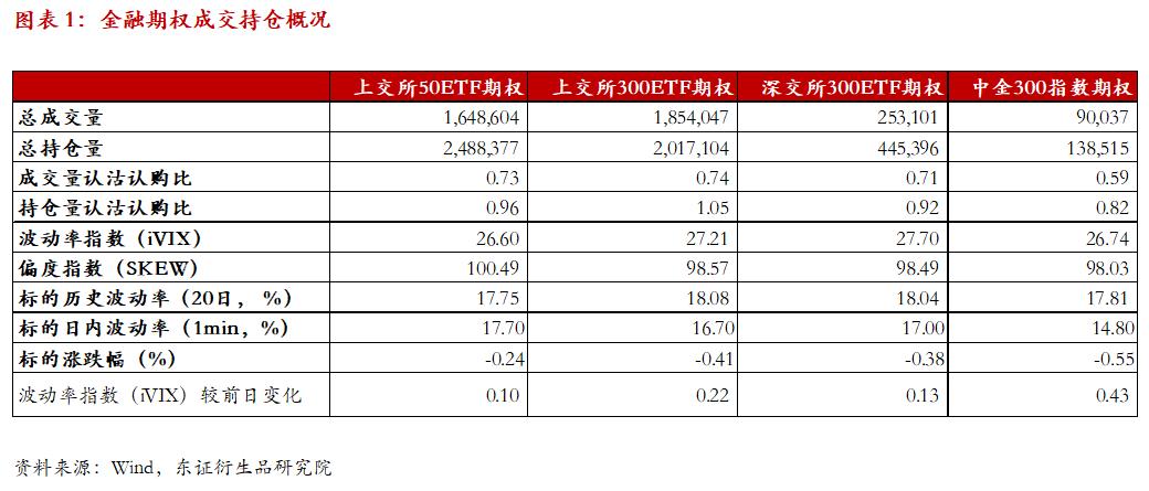 【权日志0903】A股震荡,推荐卖看跌策略
