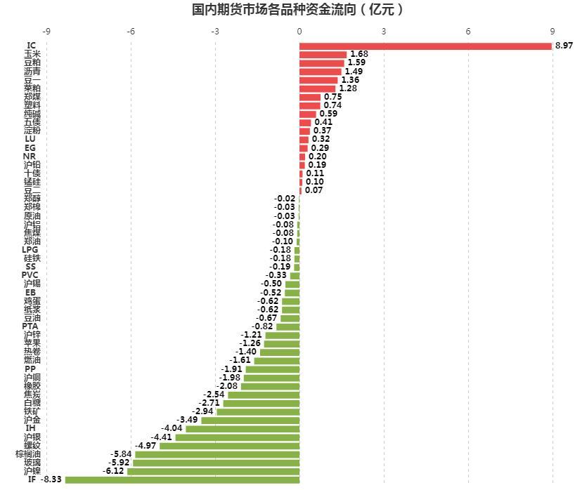 [文华统计]资金流向:重挫下资金外流,沪镍、玻璃惨遭抛售
