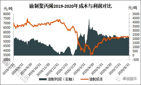 2020年8月份不同来源制聚丙烯利润简析与9月展望