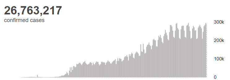 △全球新冠肺热累计确诊数据图
