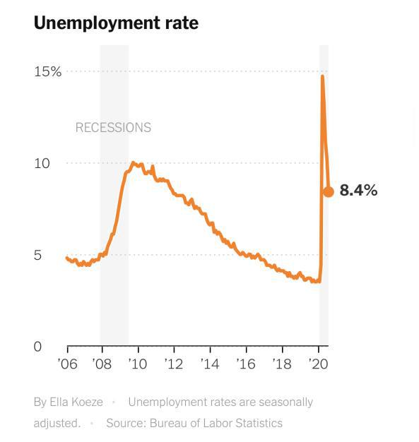 △截至今年8月,美国失业率变化 图片来源:《纽约时报》