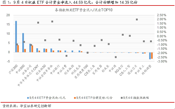 ETP日报(20200907):股债齐跌,权益ETF资金净流入