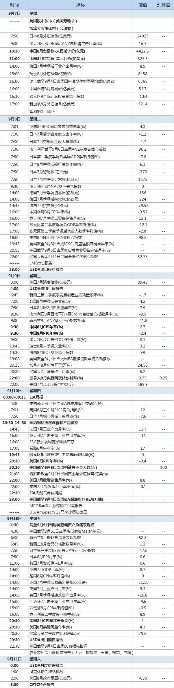 本周中国多项经济数据集中发布 欧洲央行公布利率决议