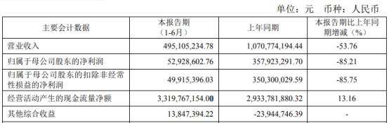 太平洋证券上半年净利降86%人均薪酬近20万 IPO零过会