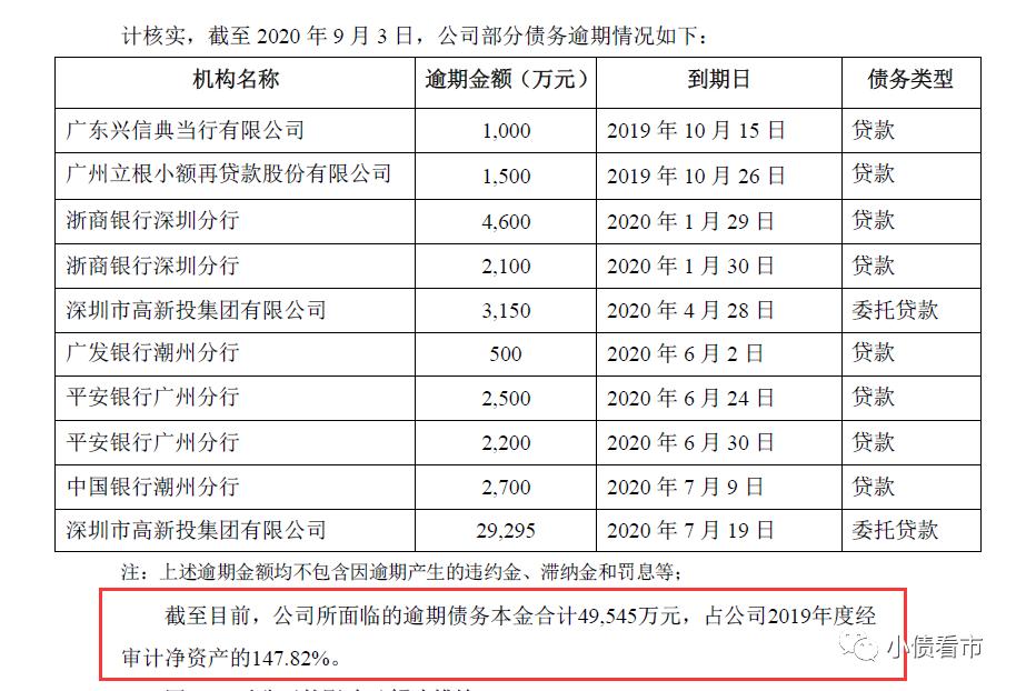 文化长城5亿债务逾期 从跨界并购走向破产重整
