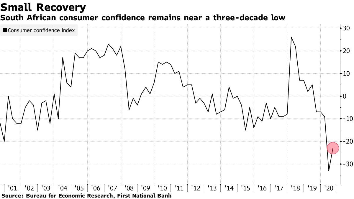 南非消费者信心指数处于27年来的最低水平