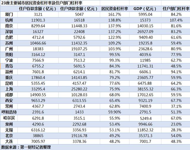 起底23城居民杠杆率:厦门人最敢负债 多城楼市调控升级