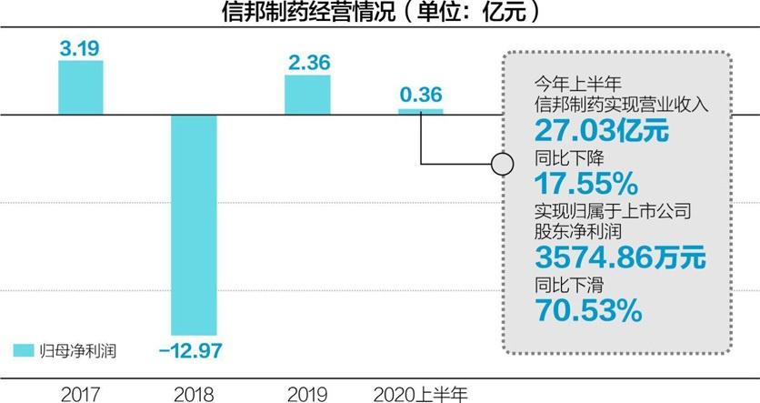 今年上半年,信邦制药实现营业收入27.03亿元,同比下降17.55%杨靖制图